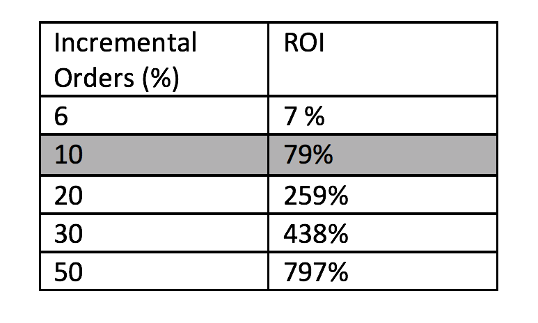 wi-Q Incremental Order Percentages: ROI